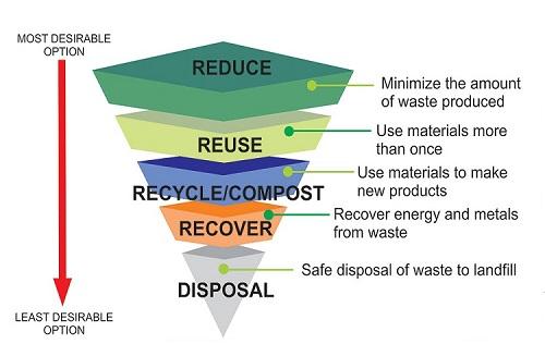 how do i manage my wastes