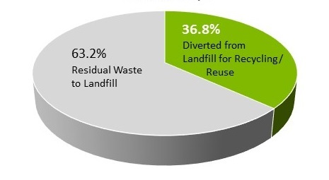 Current waste to landfill diversion rate.