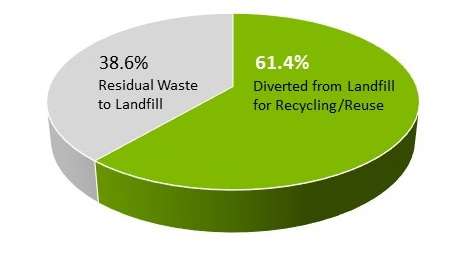 Projected waste to landfill diversion rate with the new Waste Processing Facility extension.